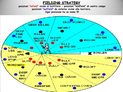 Fielding Strategy